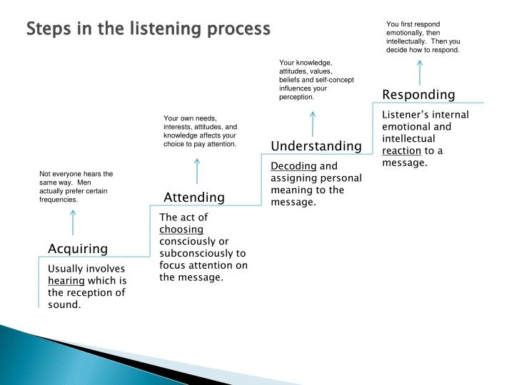 Steps in the listening process