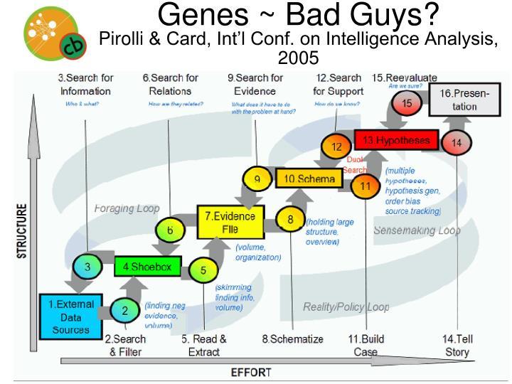 Genes ~ Bad Guys?