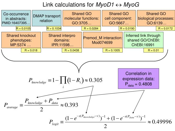 Link calculations for