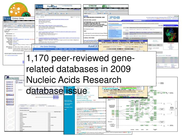 1,170 peer-reviewed gene-related databases in 2009 Nucleic Acids Research database issue