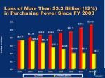 loss of more than 3 3 billion 12 in purchasing power since fy 2003