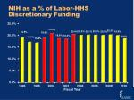 nih as a of labor hhs discretionary funding