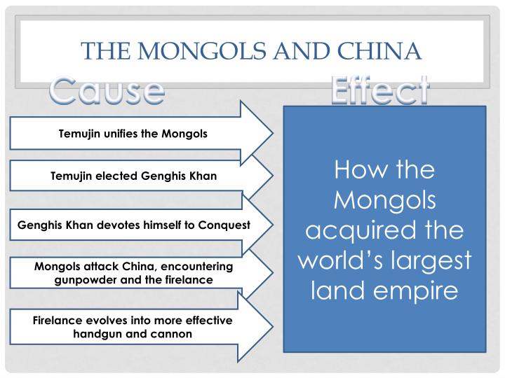 The Mongols and China