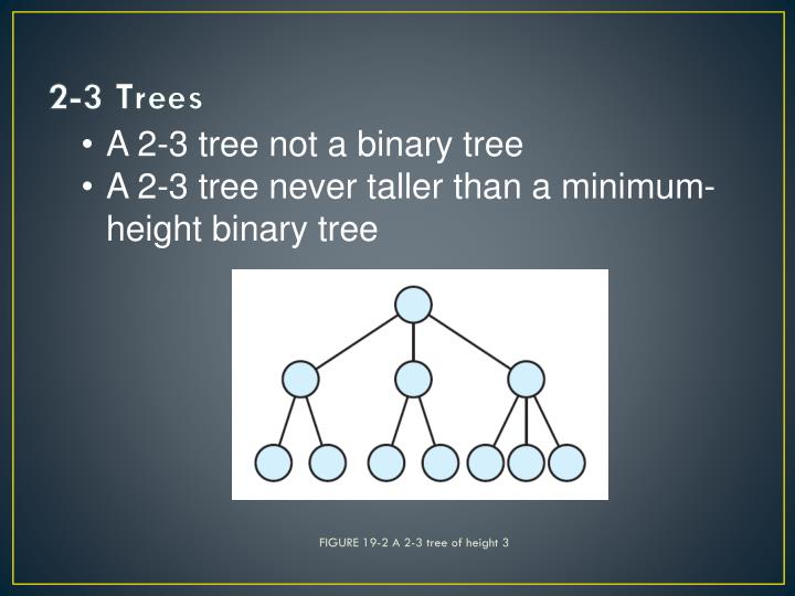 FIGURE 19-2 A 2-3 tree of height 3