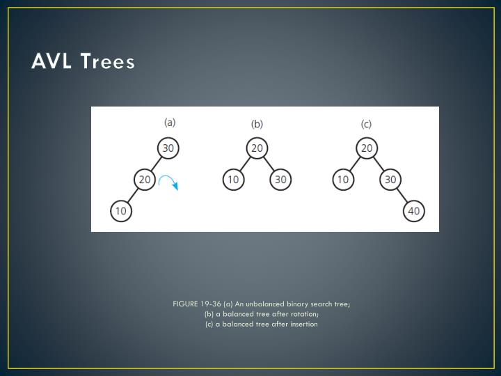 FIGURE 19-36 (a) An unbalanced binary search tree;