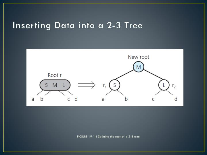 FIGURE 19-14 Splitting the root of a 2-3 tree