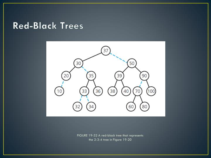 FIGURE 19-32 A red-black tree that represents