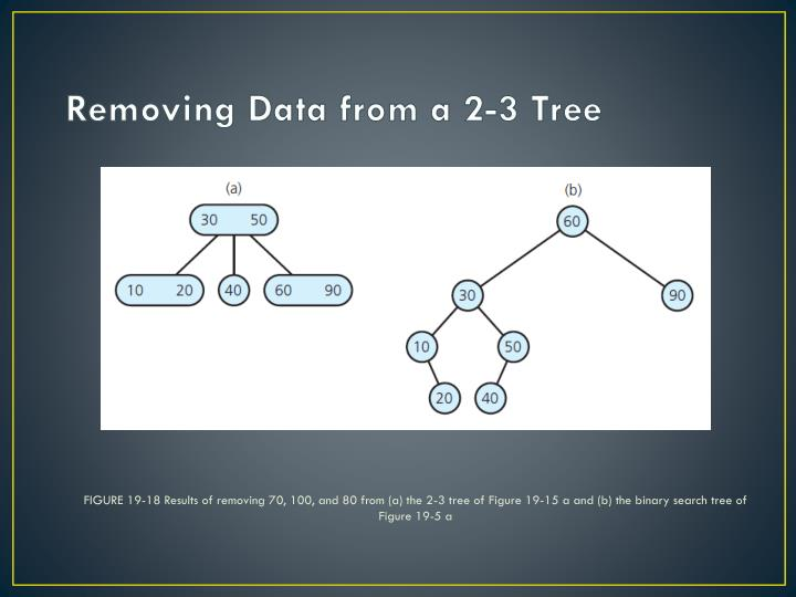 FIGURE 19-18 Results of removing 70, 100, and 80 from (a) the 2-3 tree of Figure 19-15 a and (b) the binary search tree of Figure 19-5 a