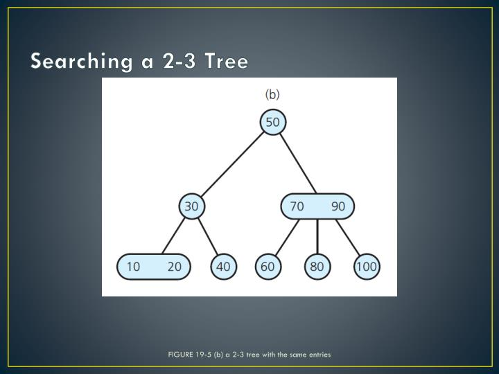 FIGURE 19-5 (b) a 2-3 tree with the same entries