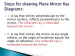 steps for drawing plane mirror ray diagrams