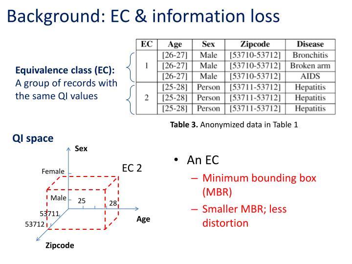 Background: EC & information loss