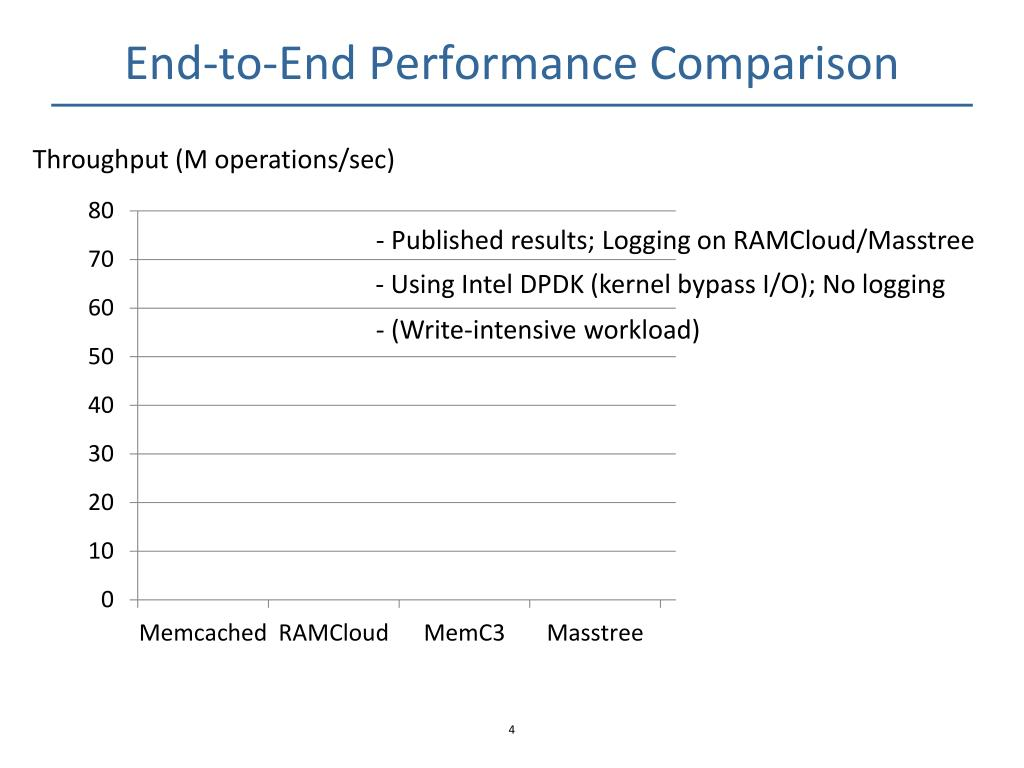 PPT - MICA : A Holistic Approach to Fast In-Memory Key-Value Storage