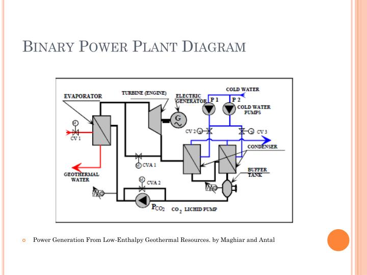 Binary Power Plant Diagram