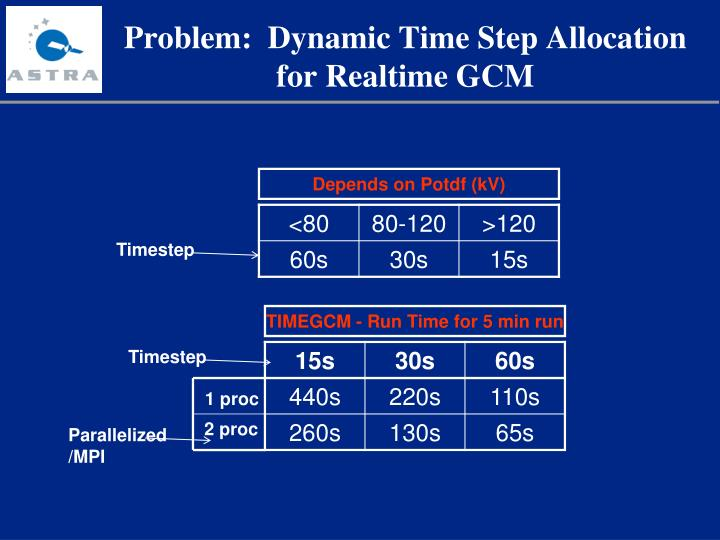 Problem:  Dynamic Time Step Allocation for