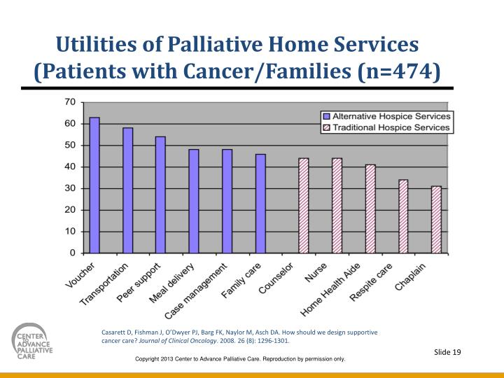 Utilities of Palliative Home Services (Patients with Cancer/Families (n=474)