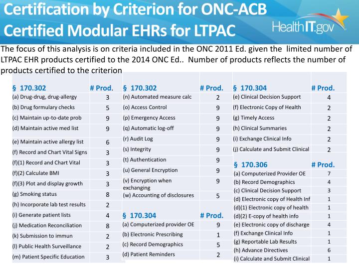 Certification by Criterion for ONC-ACB