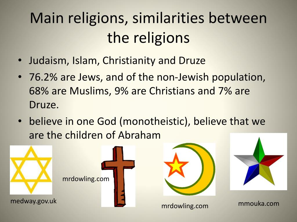christianity judaism islam similarities