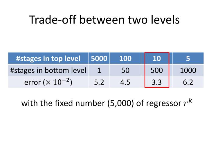 Trade-off between two levels