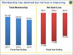 membership has declined but net loss is improving