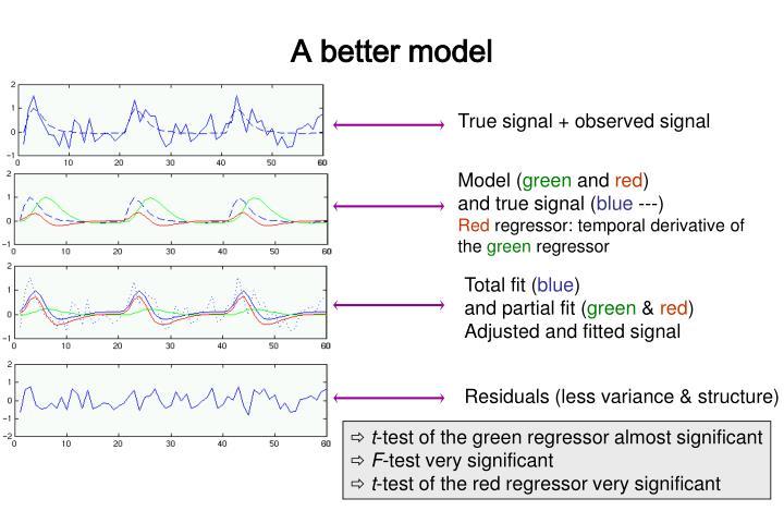 True signal + observed signal