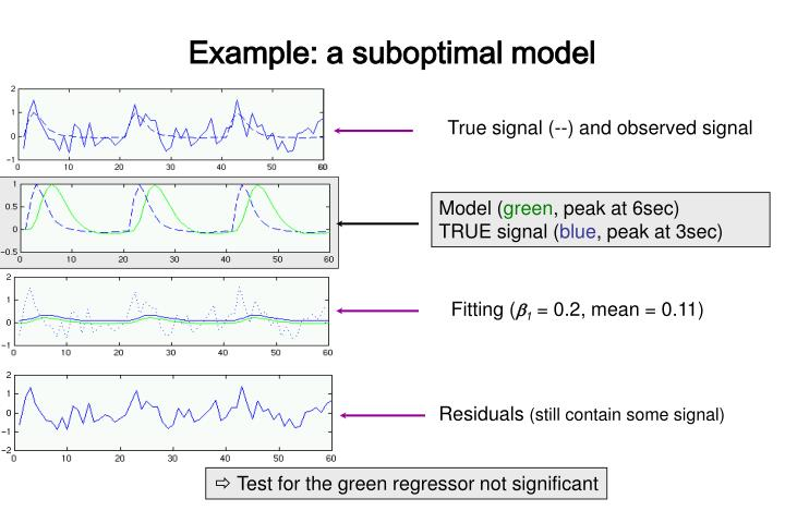 True signal (--) and observed signal