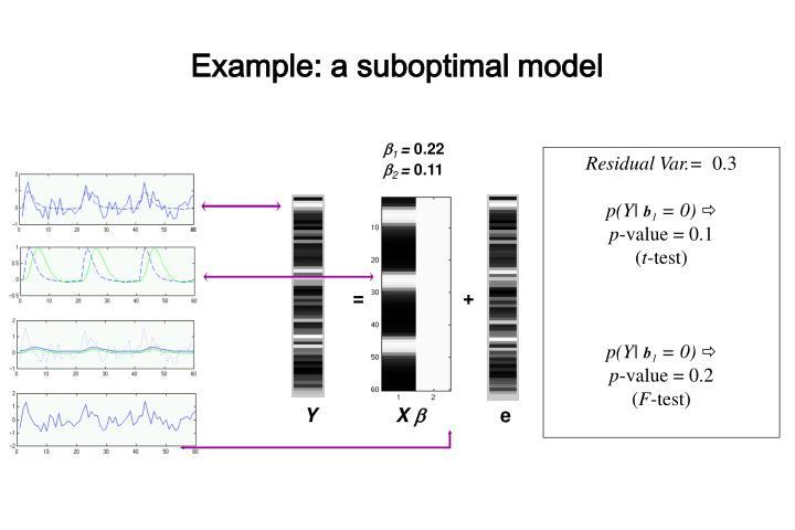 Example: a suboptimal model