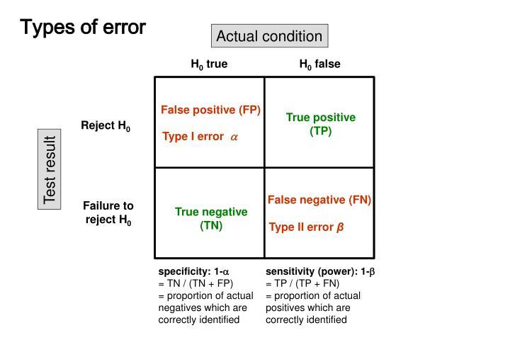 False positive (FP)