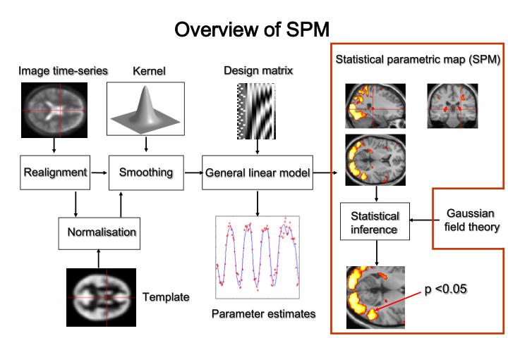 Overview of SPM