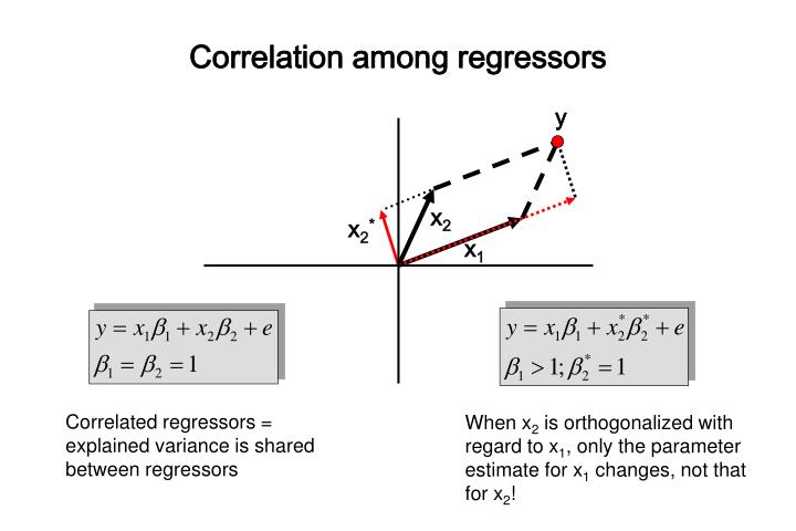 Correlation among regressors