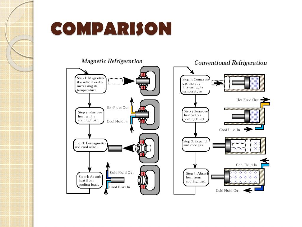 PPT - MAGNETIC REFRIGERATION PowerPoint Presentation - ID