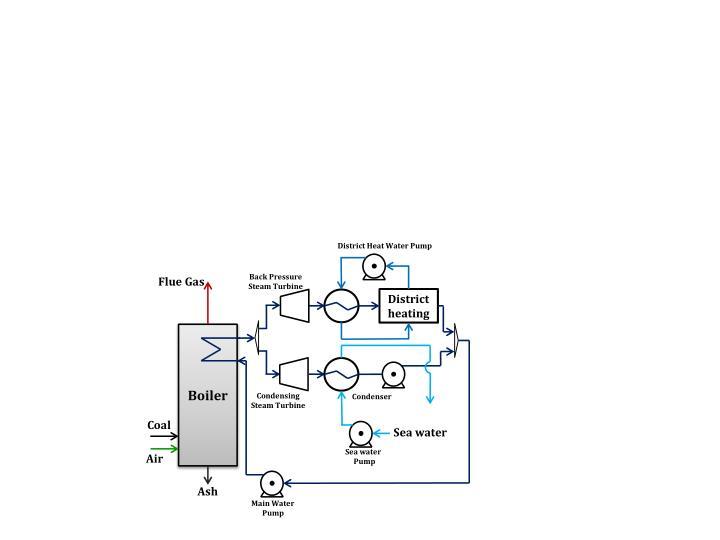 District Heat Water Pump
