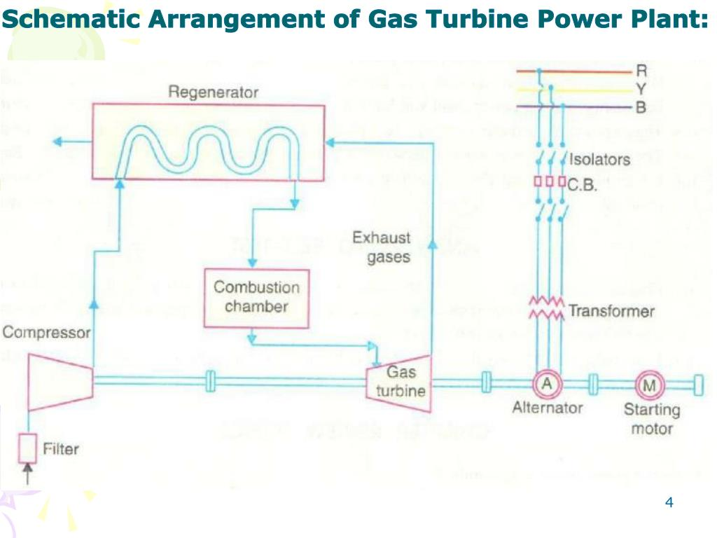 PPT - Gas Turbine Power Plant PowerPoint Presentation, free ... Schematic Diagram Of Gas Turbine Power Plant on