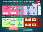 work plan and budget allocation system