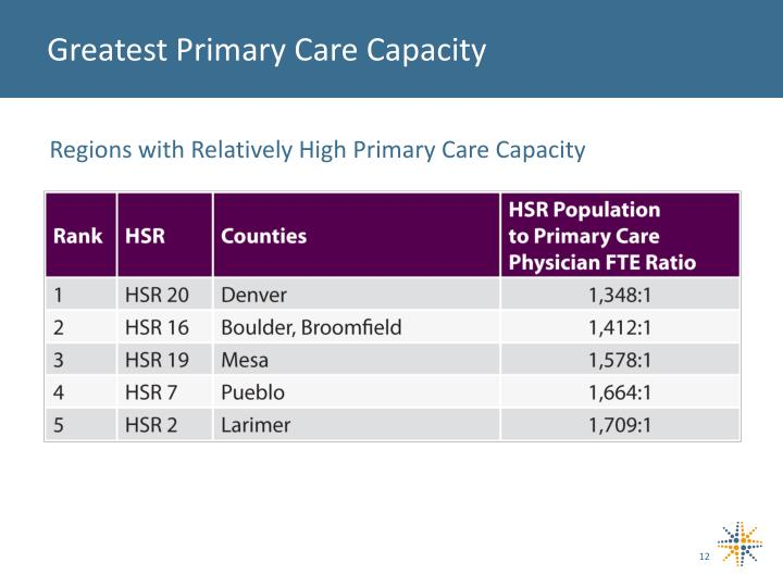 Greatest Primary Care Capacity