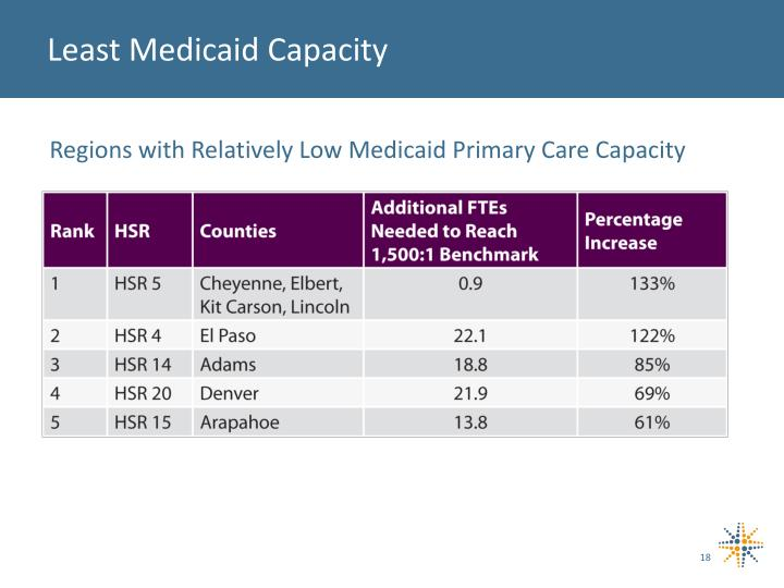 Least Medicaid Capacity