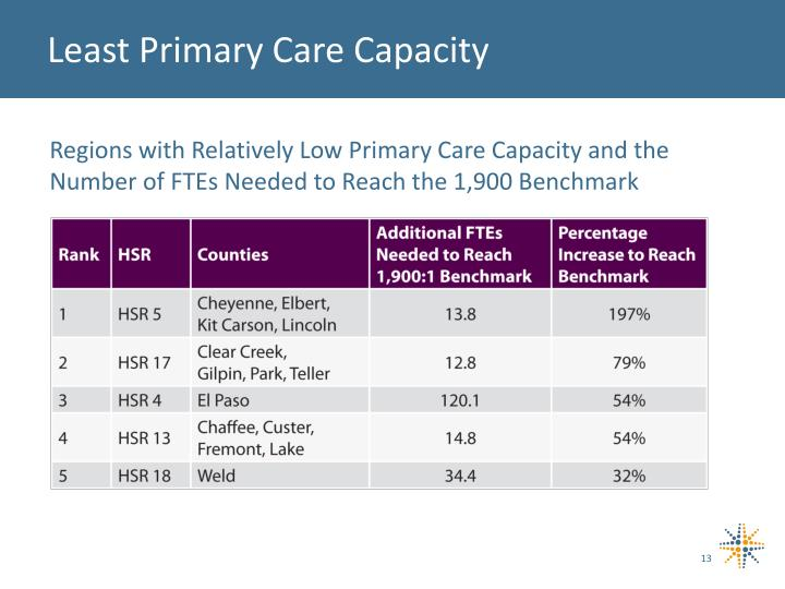 Least Primary Care Capacity