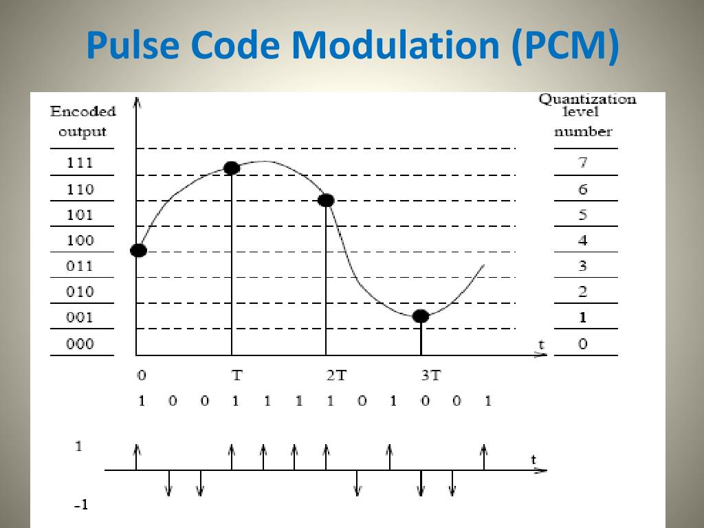 Chapter 3: pulse code modulation ppt video online download.