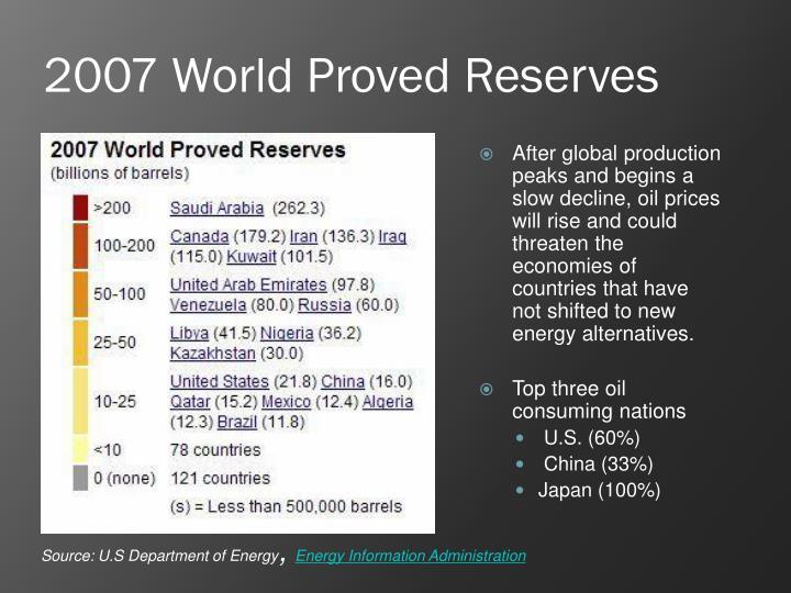 2007 World Proved Reserves