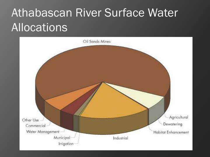 Athabascan River Surface Water Allocations