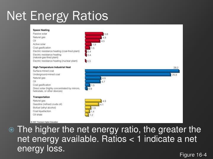 Net Energy Ratios