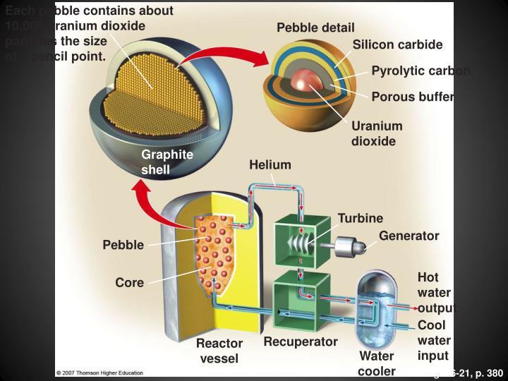 Each pebble contains about 10,000 uranium dioxide particles the size