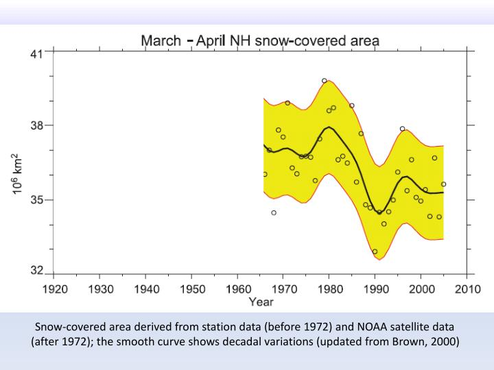 Snow-covered area derived from station data (before 1972) and NOAA satellite data (after 1972); the smooth curve shows decadal variations (updated from Brown, 2000)