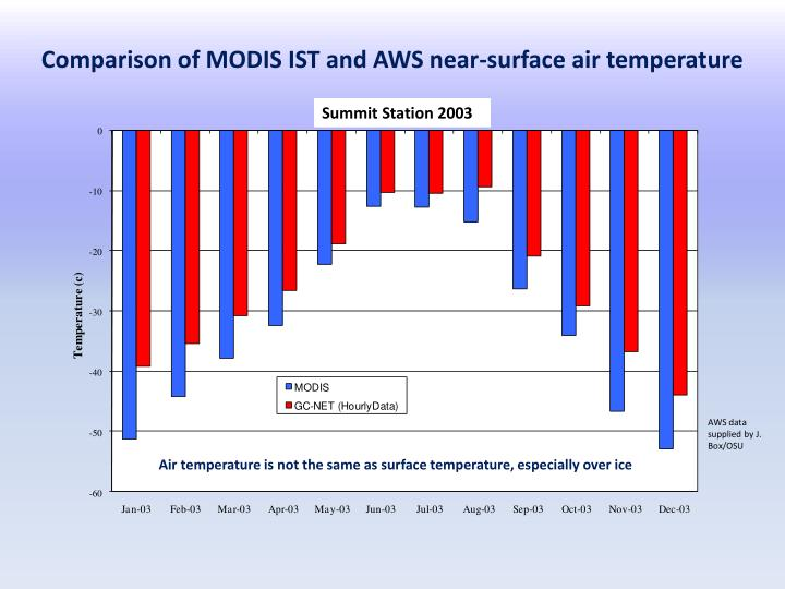 Comparison of MODIS IST and AWS near-surface air temperature