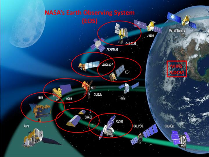 NASA's Earth Observing System (EOS)