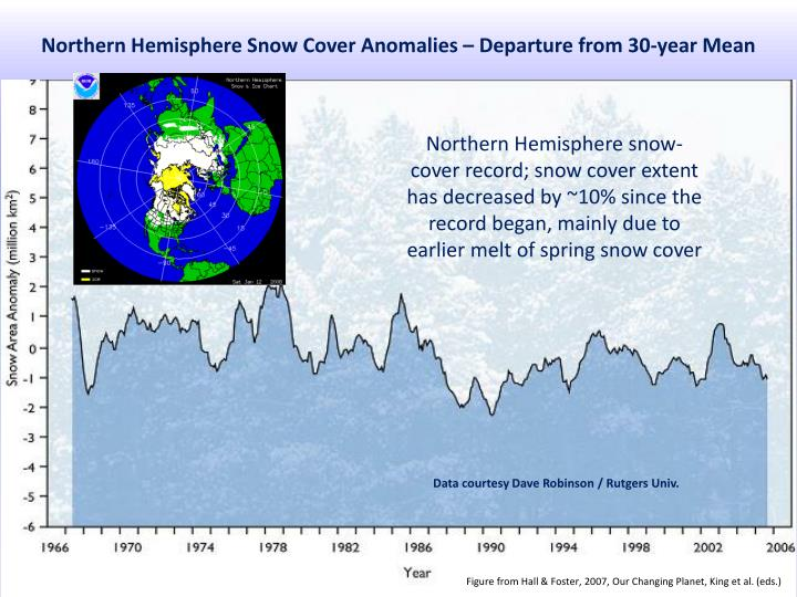 Northern Hemisphere Snow Cover Anomalies – Departure from 30-year Mean