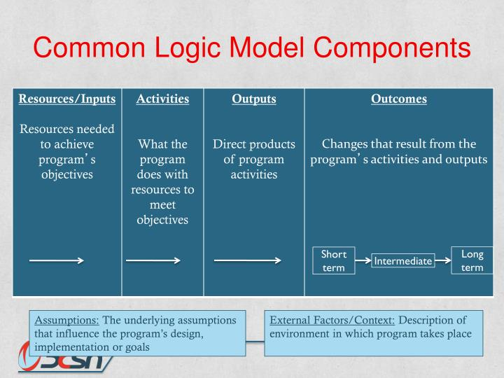 Common Logic Model Components