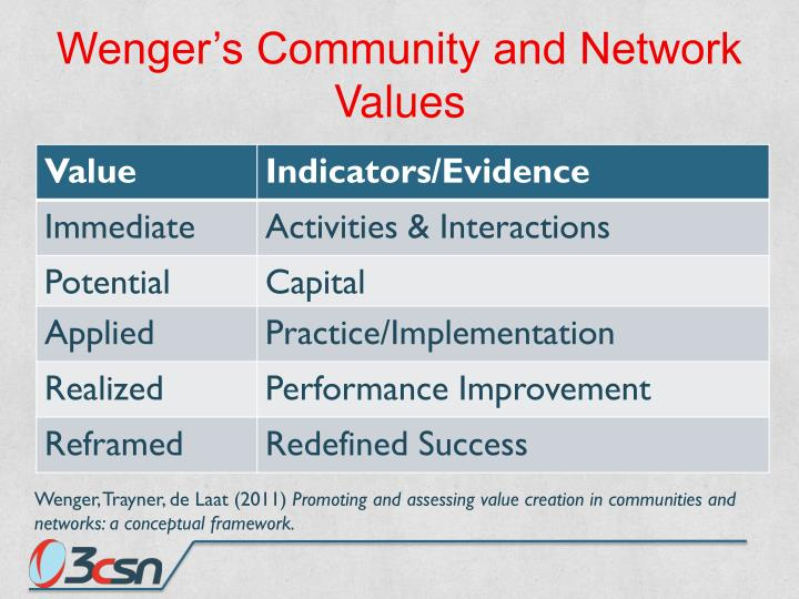 Wenger's Community and Network Values