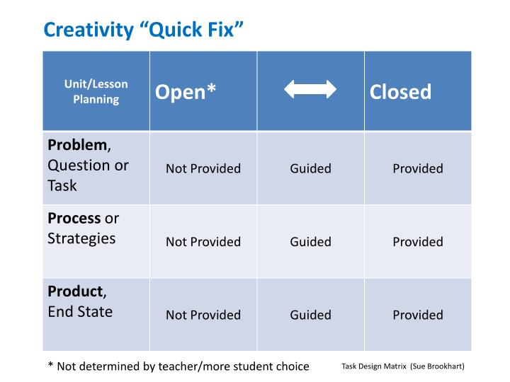"Creativity ""Quick Fix"""