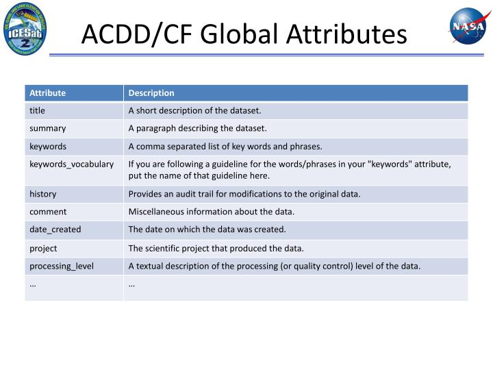 ACDD/CF Global Attributes