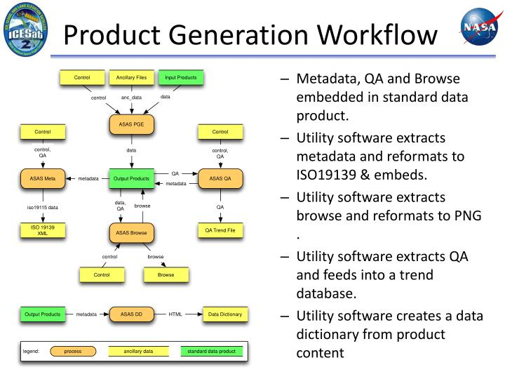 Product Generation Workflow
